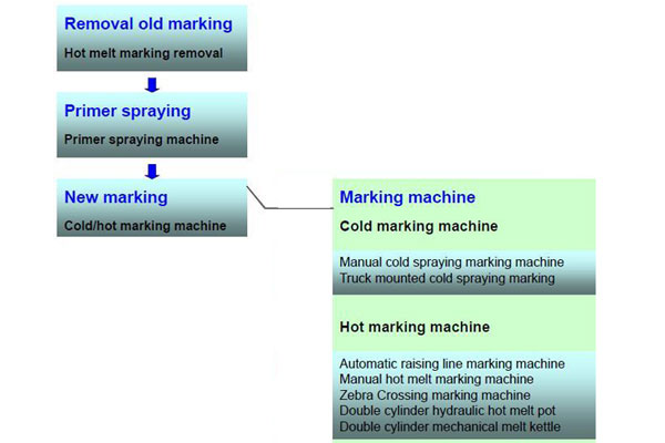 process of marking line